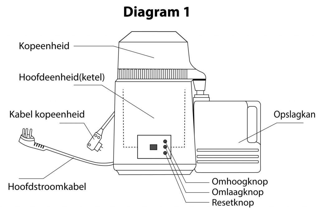 Deze afbeelding heeft een leeg alt-attribuut; de bestandsnaam is diagram-elixerwater-1024x688.jpg